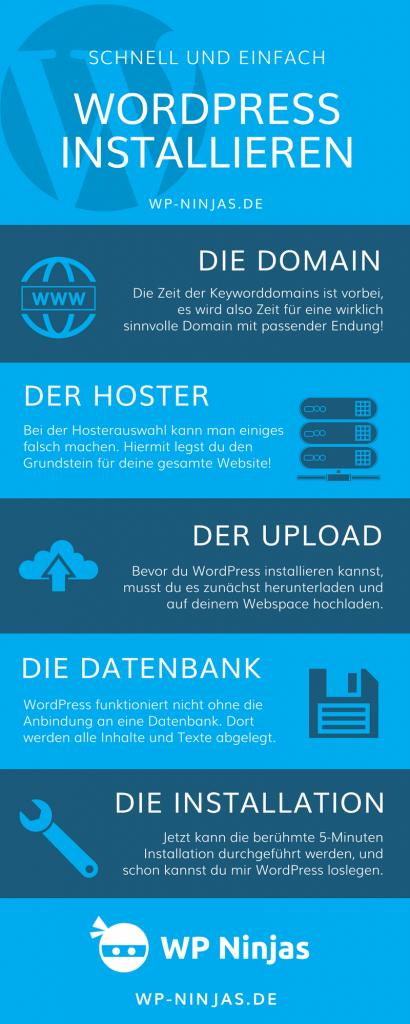 WordPress installieren Infografik