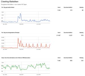 Google Search Console Crawling Statistiken Beispiel