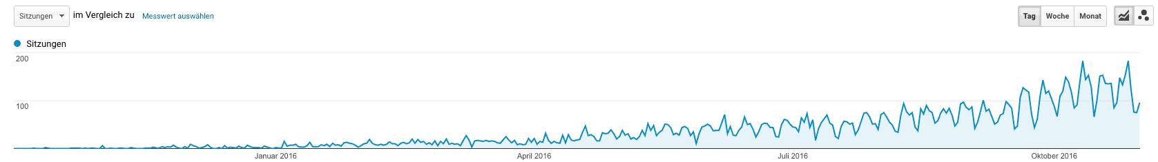 Täglicher über Google kommende Nutzer.