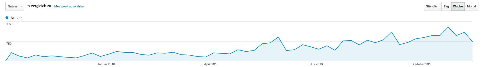 Entwicklung der Nutzerzahl auf dem Blog