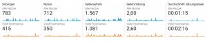 Referrer Spam in Google Analytics