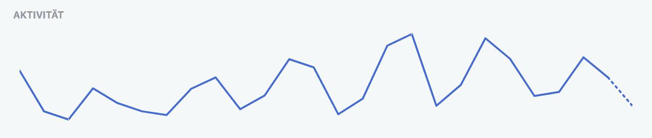 Facebook Pixel Aktivitätsübersicht