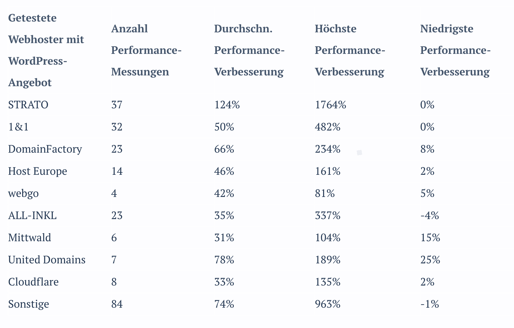 WordPress Hostervergleich RAIDBOXES