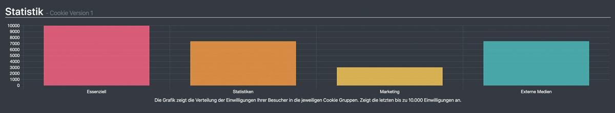 Statistiken der Opt-Ins für verschiedene Cookies